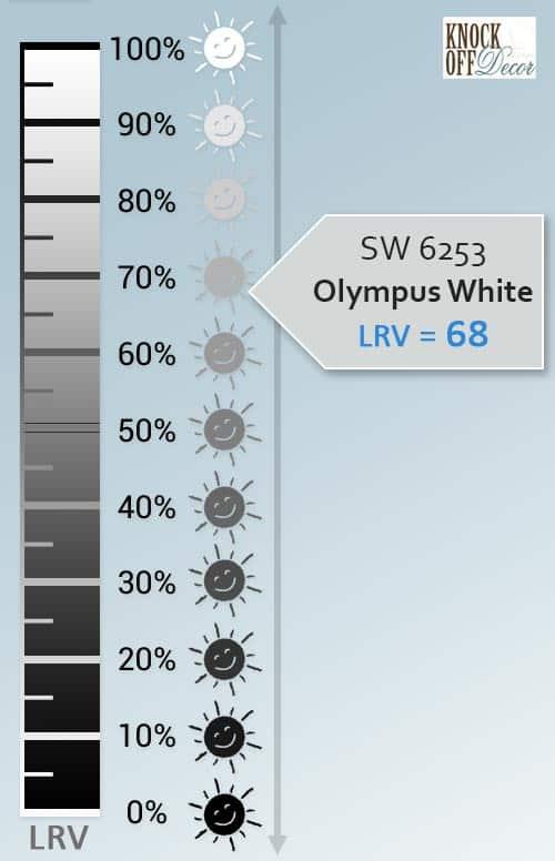 sw olympus white lrv