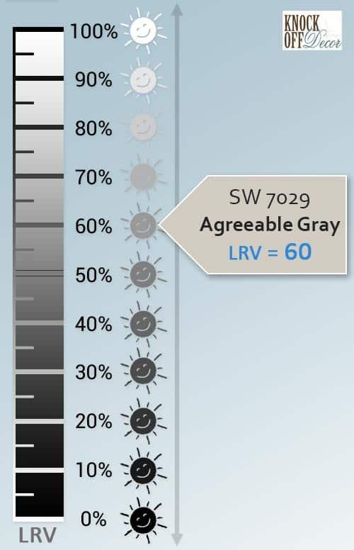 agreeable gray LRV