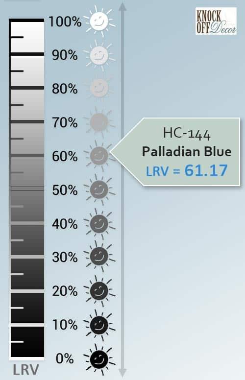 palladian blue LRV