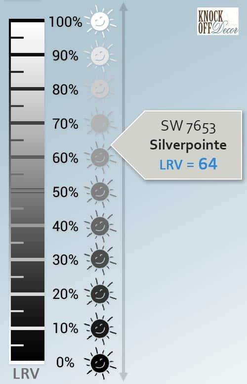 silverpointe LRV
