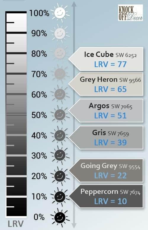 sw grays LRVs