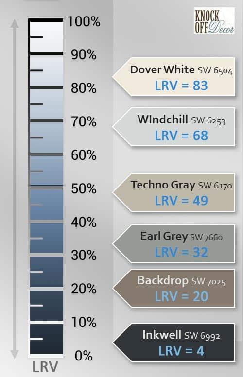 sw neutrals LRV multiple